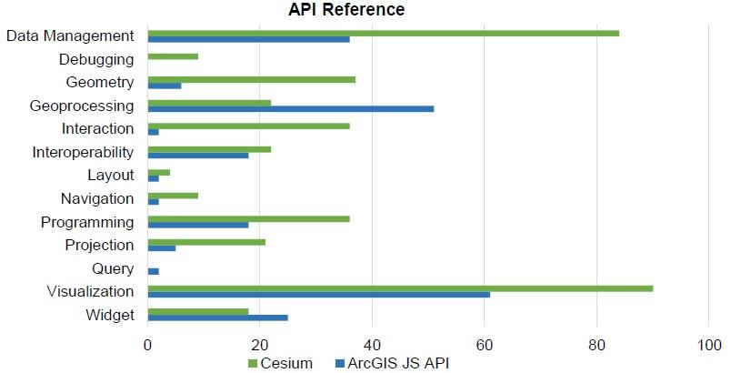 Diferencias entre Cesium y API de JavaScript a la hora de realizar