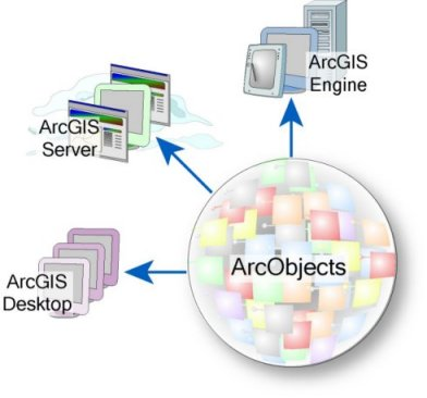 arcobjects