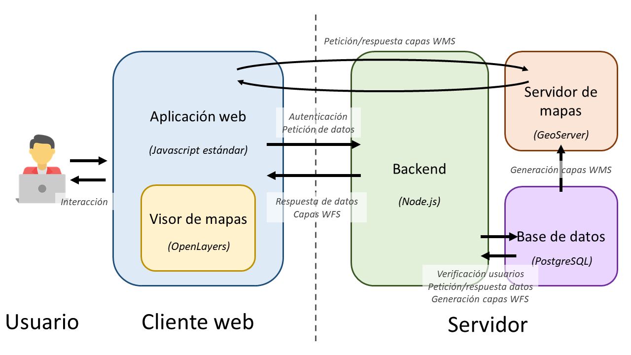 Arquitectura aplicación