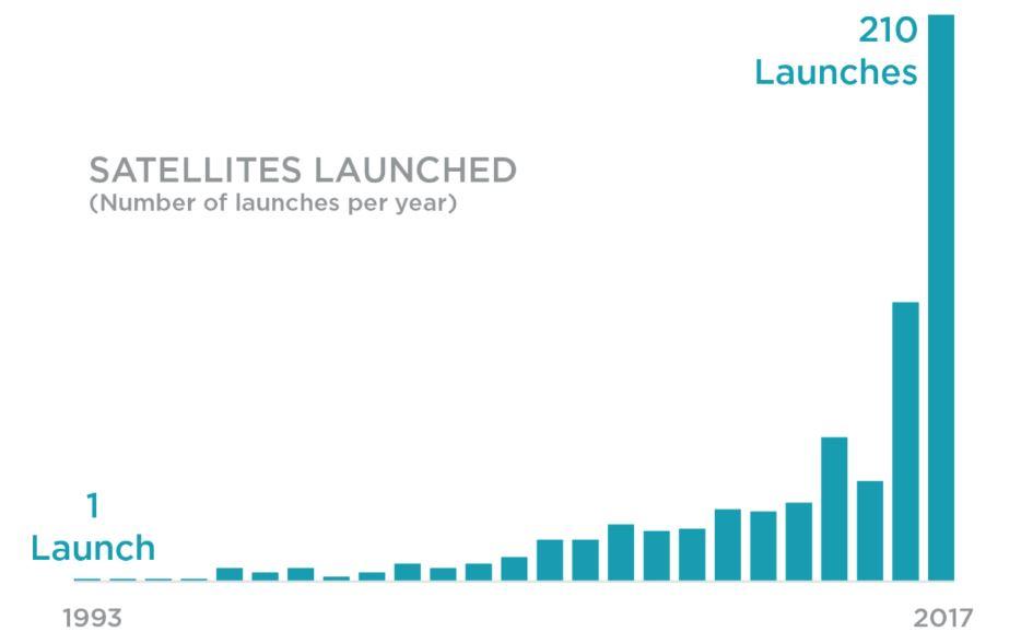 Lanzamientos de satélites por año.